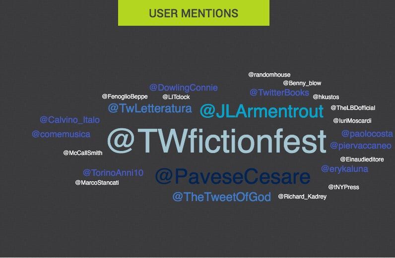 Gli utenti più menzionati al #TwitterFiction Festival
