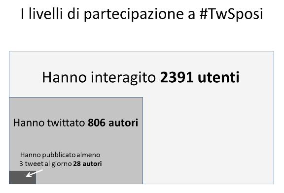 utenti #TwSposi